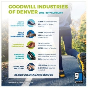 Goodwill Industries Impact Summary